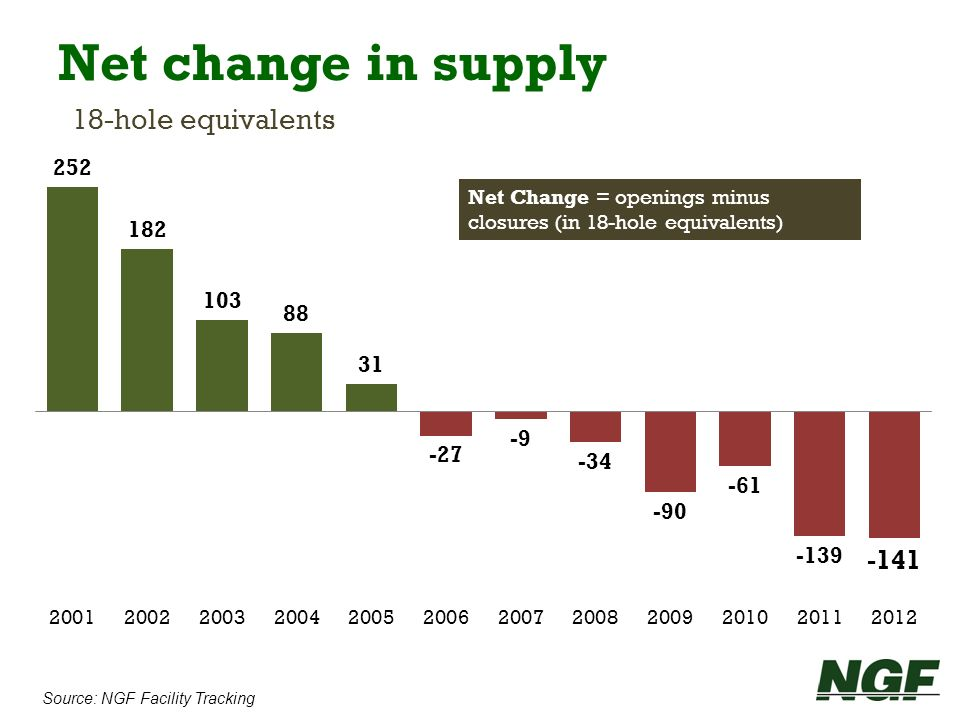 Net change in supply 18-hole equivalents