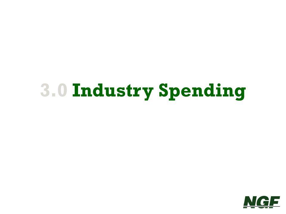 3.0 Industry Spending 19 19