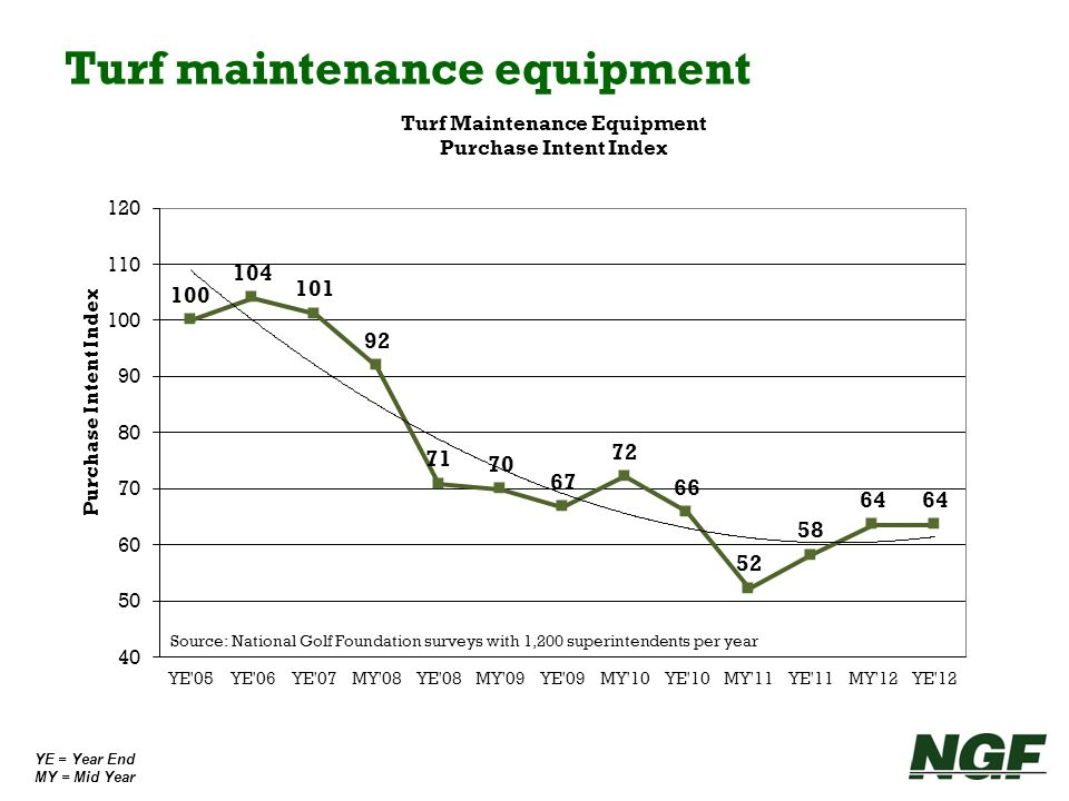 Turf maintenance equipment