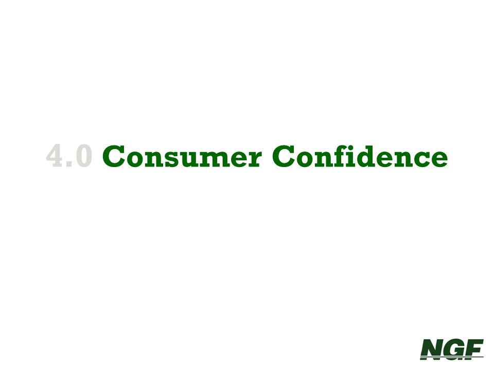 4.0 Consumer Confidence 24 24