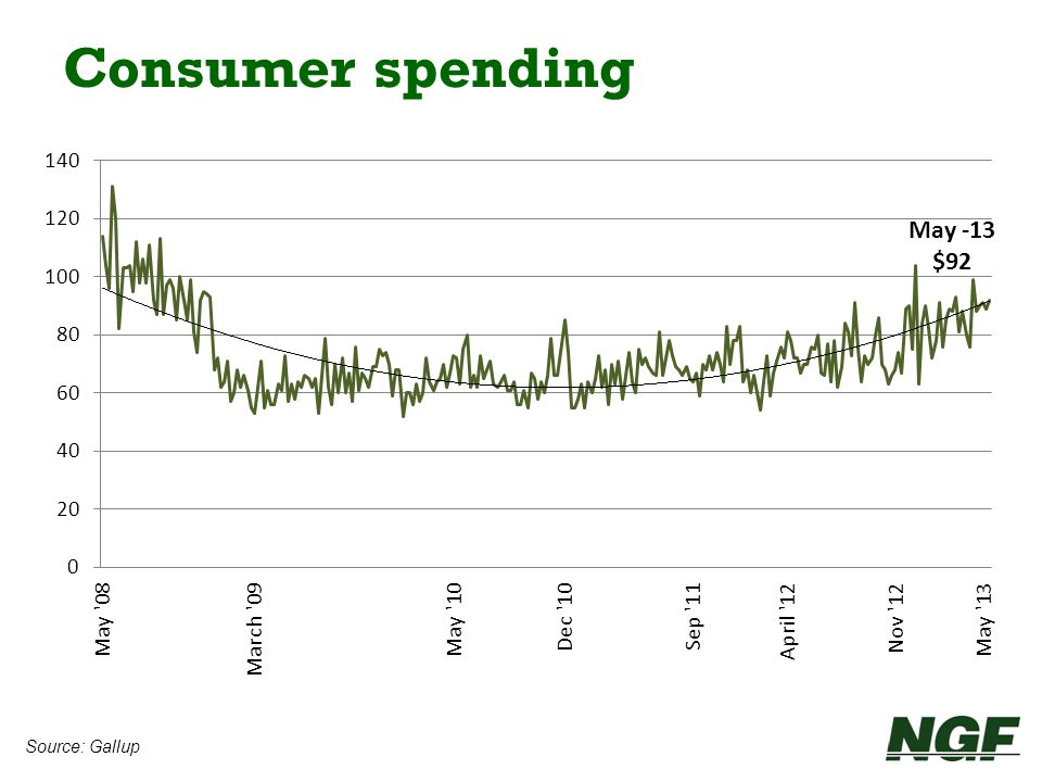Consumer spending May -13 $92