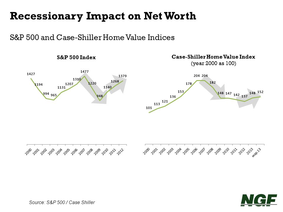 Case-Shiller Home Value Index (year 2000 as 100)