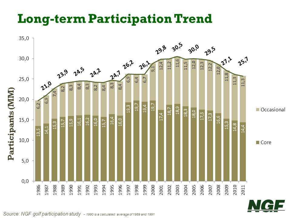 Long-term Participation Trend
