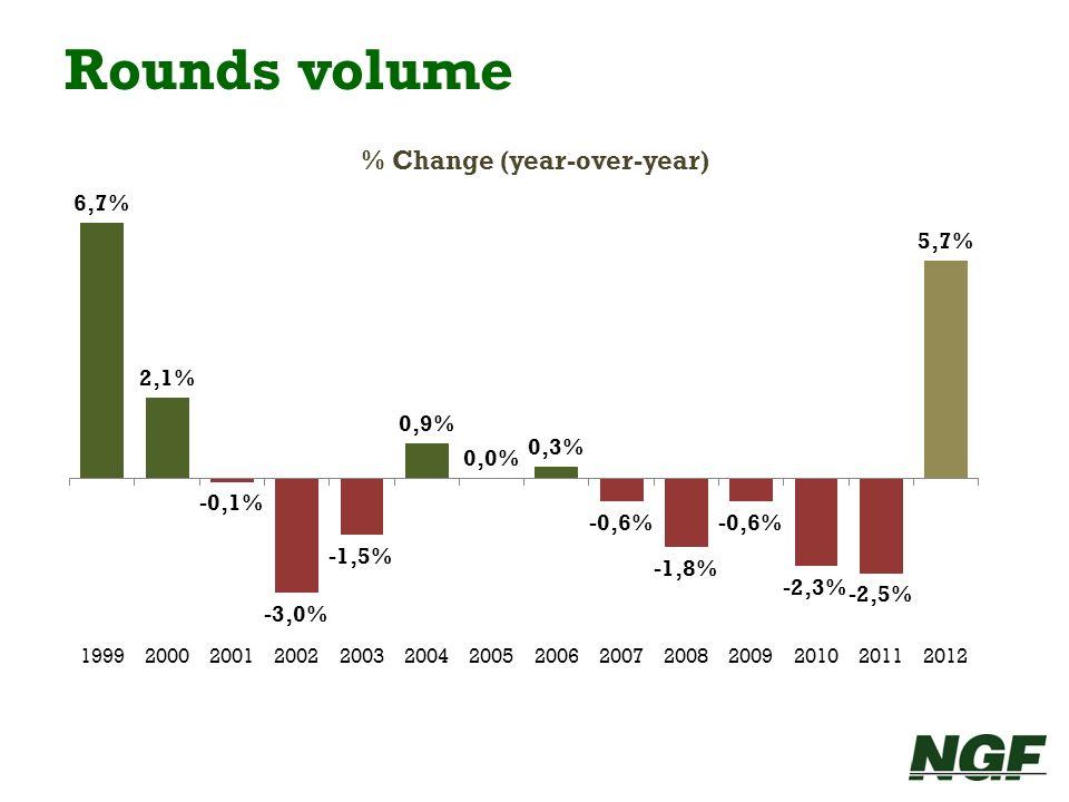 Rounds volume