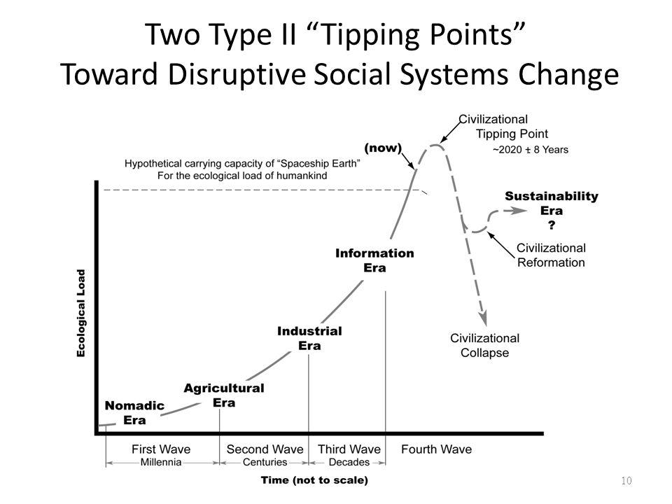 Two Type II Tipping Points Toward Disruptive Social Systems Change