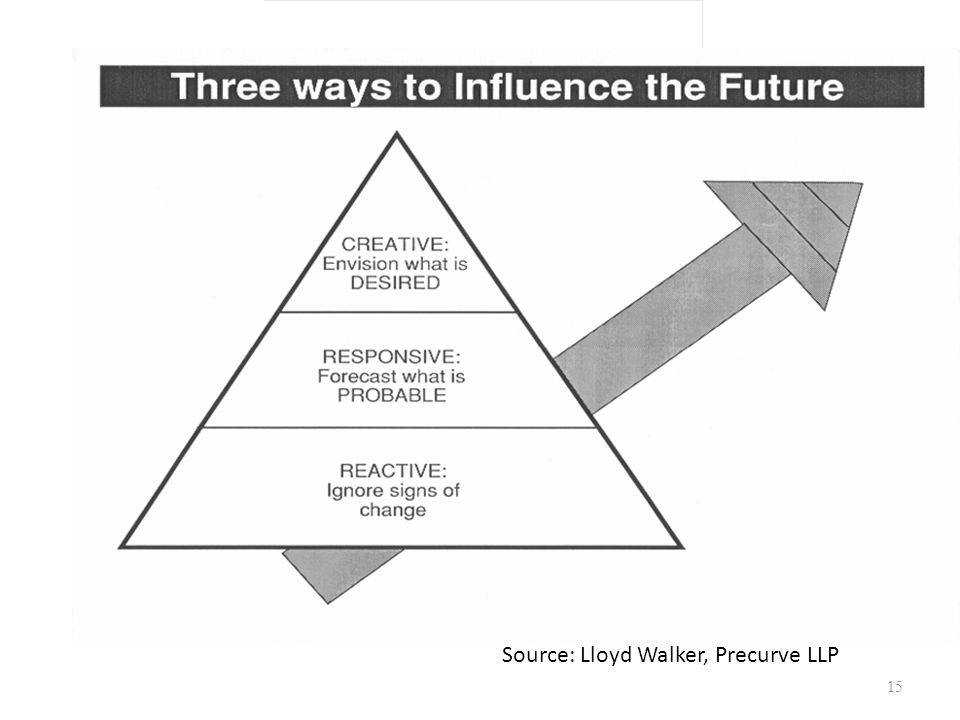3 Ways to Influence Source Source: Lloyd Walker, Precurve LLP