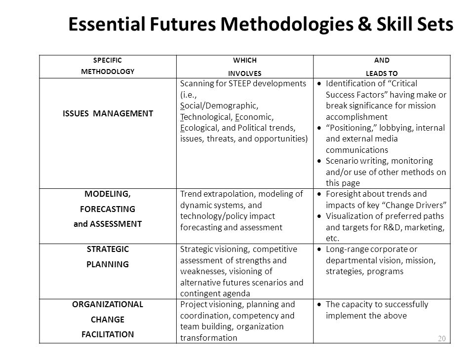 Essential Futures Methodologies & Skill Sets