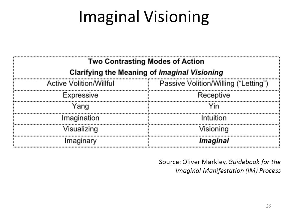 Imaginal Visioning Source: Oliver Markley, Imaginal Process Guidebook