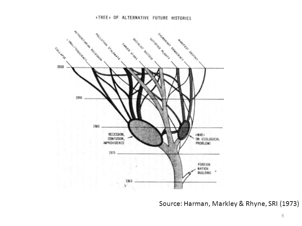 Source: Harman, Markley & Rhyne, SRI (1973)