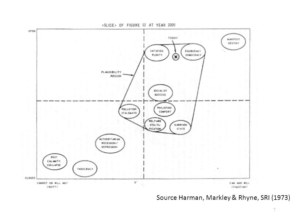 Source Harman, Markley & Rhyne, SRI (1973)