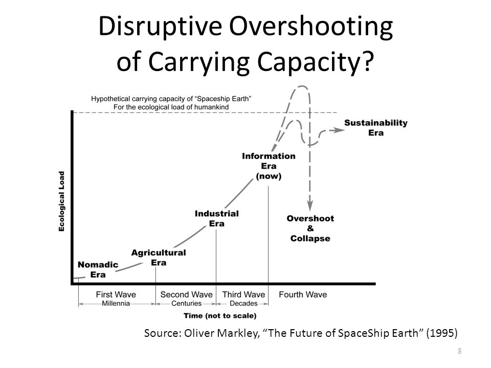Disruptive Overshooting of Carrying Capacity
