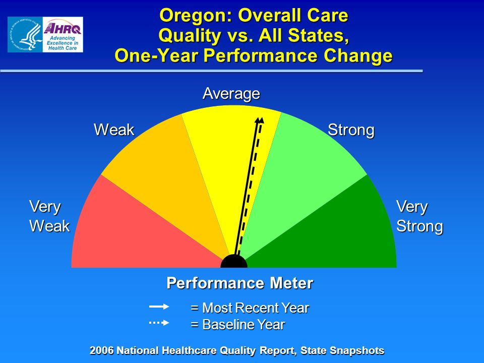 Oregon: Overall Care Quality vs