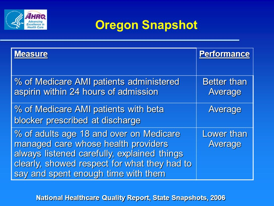 Oregon Snapshot Measure. Performance. % of Medicare AMI patients administered aspirin within 24 hours of admission.