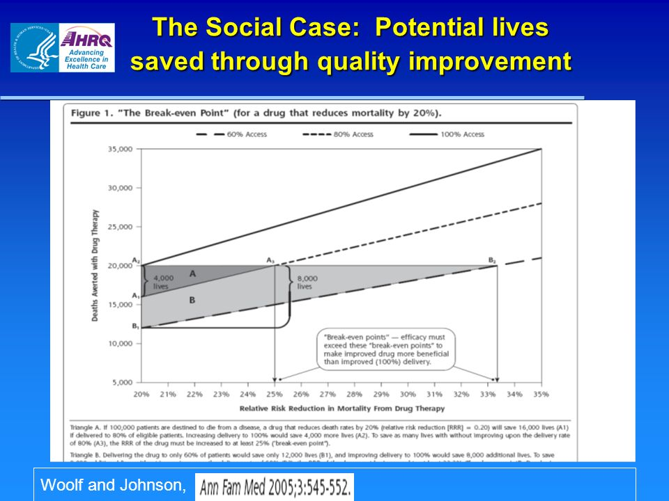 The Social Case: Potential lives saved through quality improvement