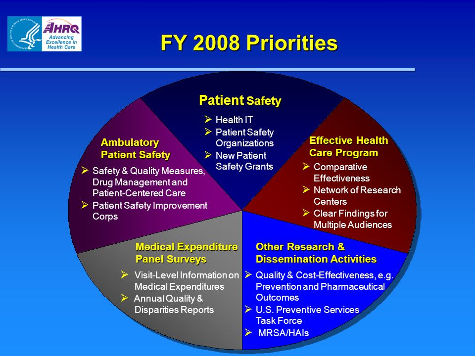 FY 2008 Priorities Patient Safety Ambulatory Patient Safety