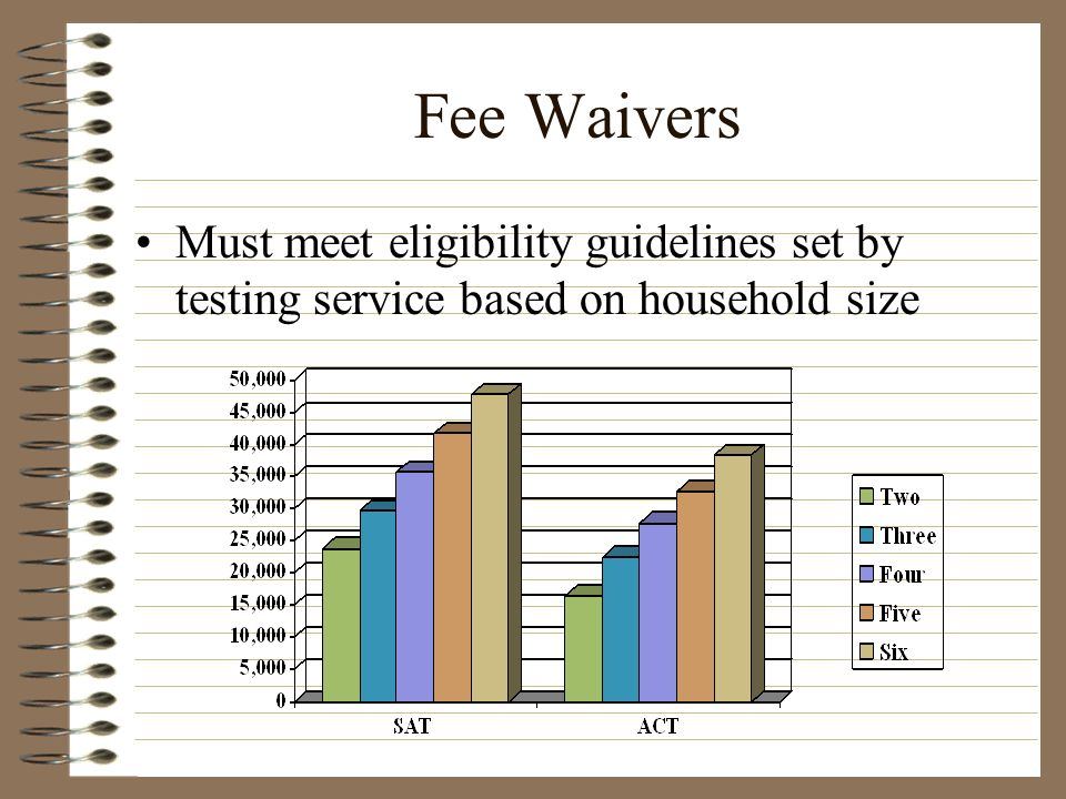 Fee Waivers Must meet eligibility guidelines set by testing service based on household size