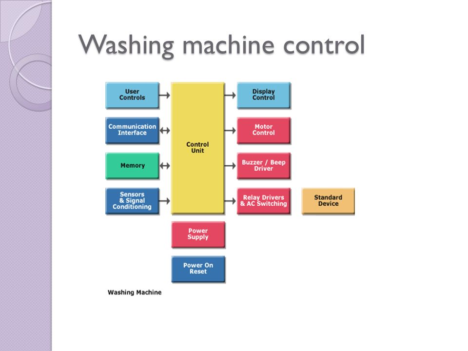 Washing machine control