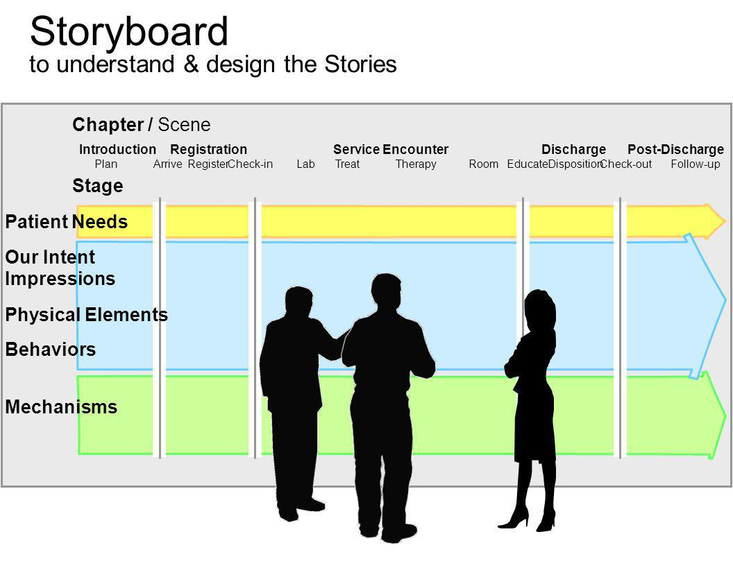 Storyboard to understand & design the Stories