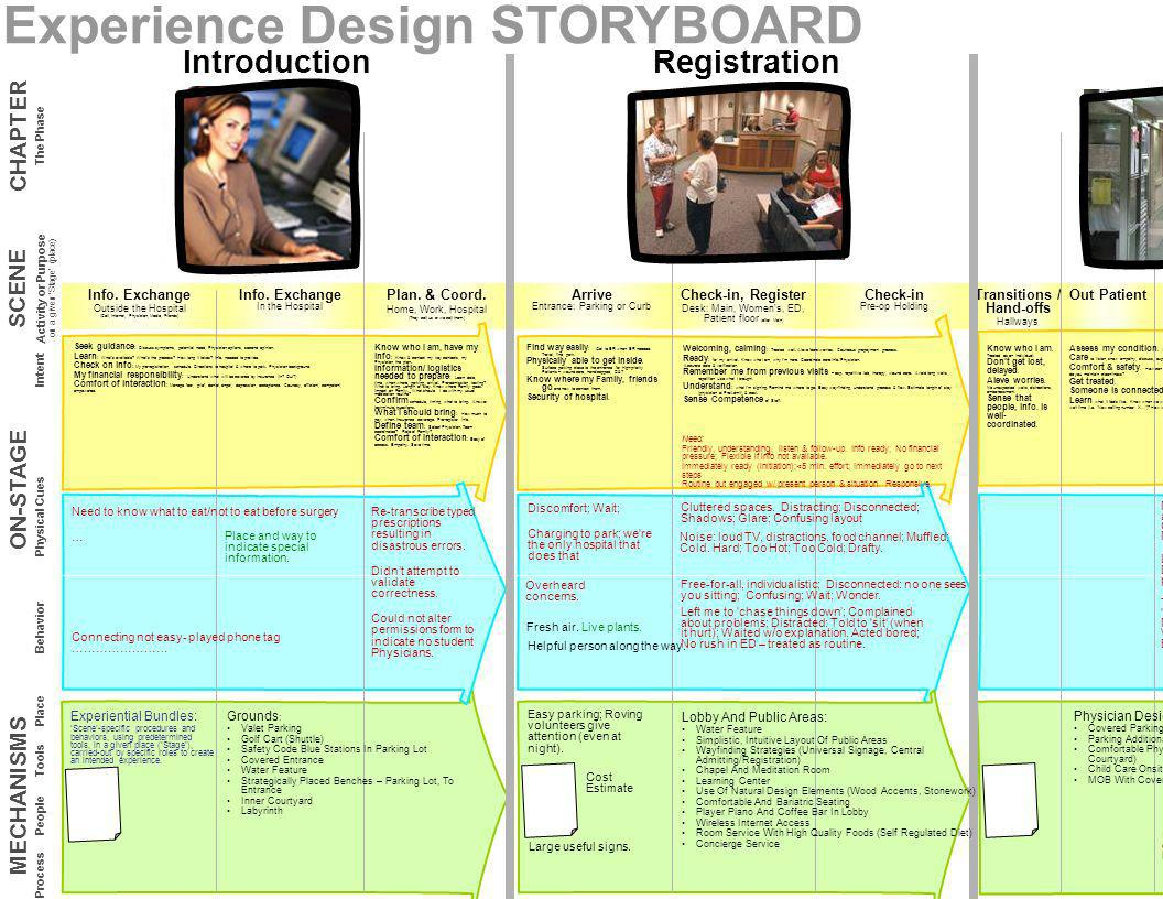 Hospital System Experience Design STORYBOARD Registration