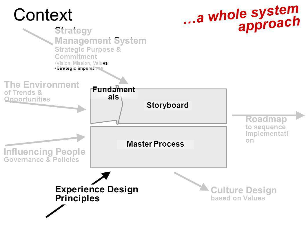 Context …a whole system approach Strategy Management System
