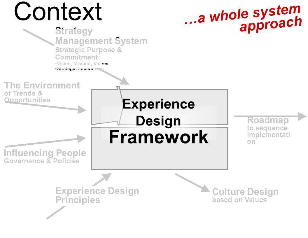 Experience Design Framework