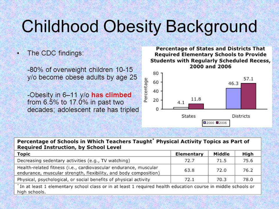 Childhood Obesity Background
