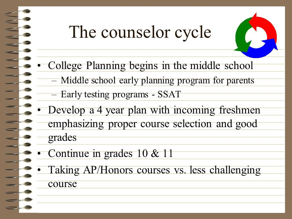 The counselor cycle College Planning begins in the middle school