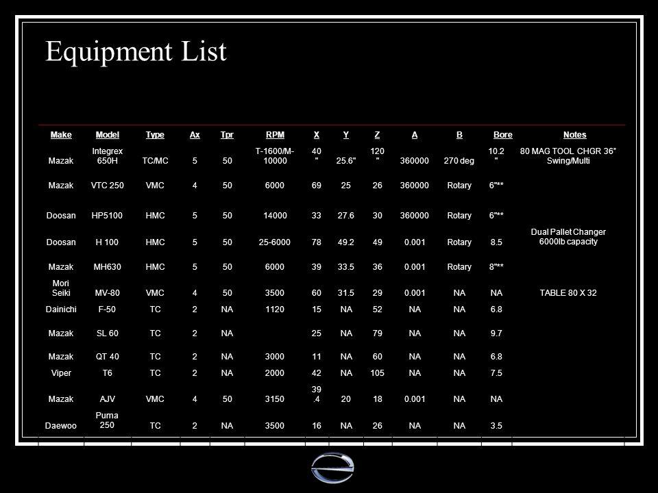 Equipment List Make Model Type Ax Tpr RPM X Y Z A B Bore Notes Mazak