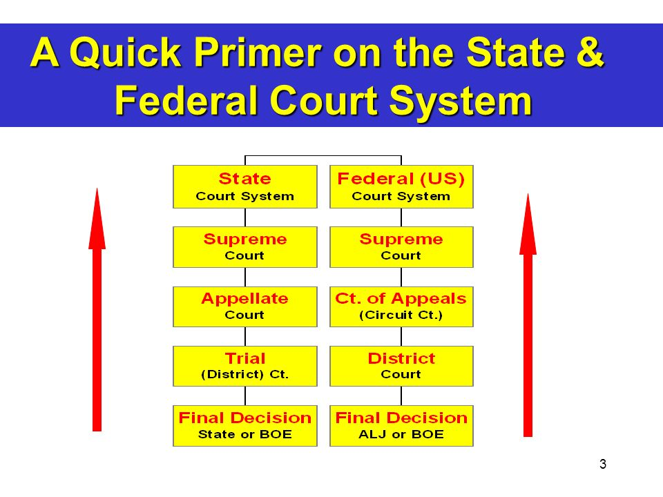 A Quick Primer on the State &