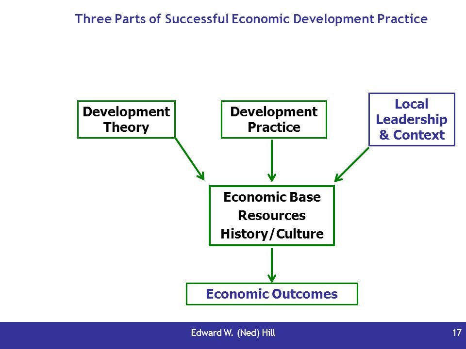 Three Parts of Successful Economic Development Practice
