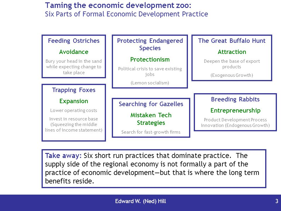 Taming the economic development zoo: Six Parts of Formal Economic Development Practice