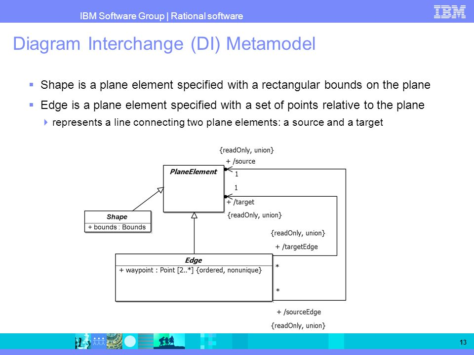 Diagram Interchange (DI) Metamodel
