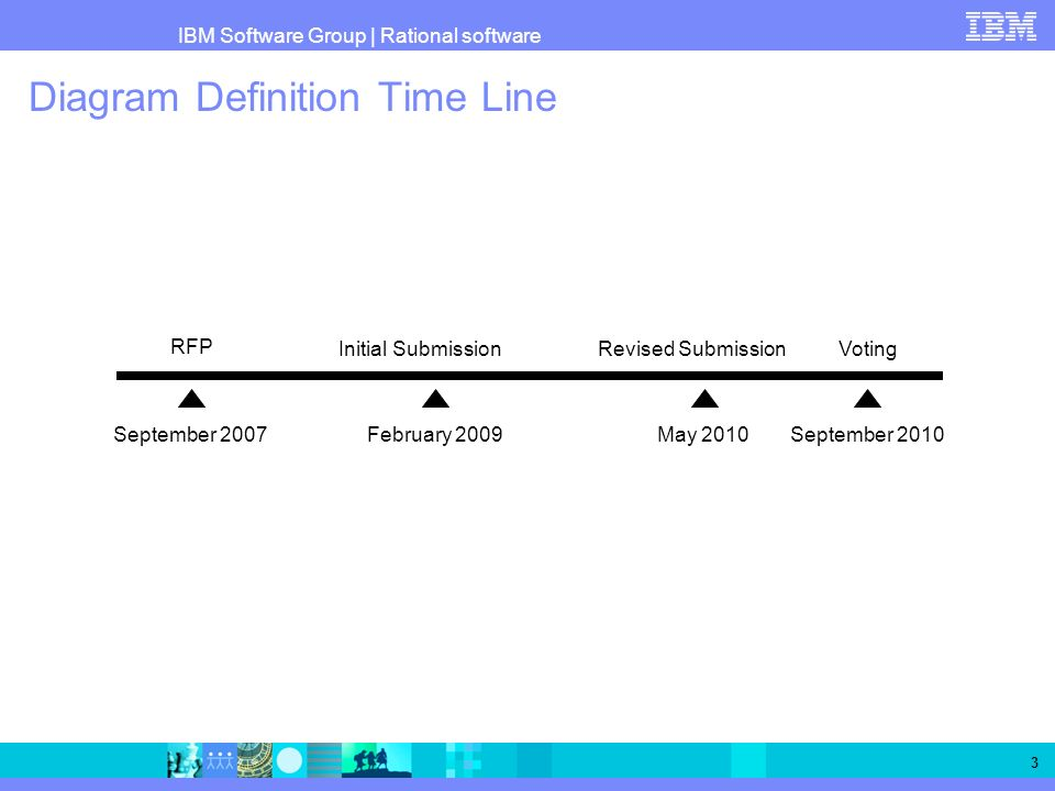 Diagram Definition Time Line