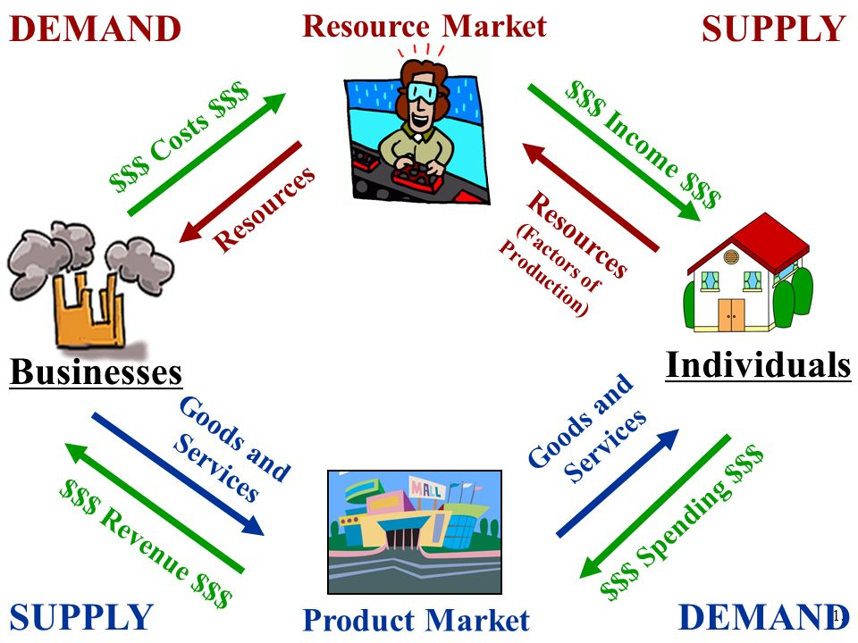 DEMAND SUPPLY Individuals Businesses SUPPLY DEMAND Resource Market
