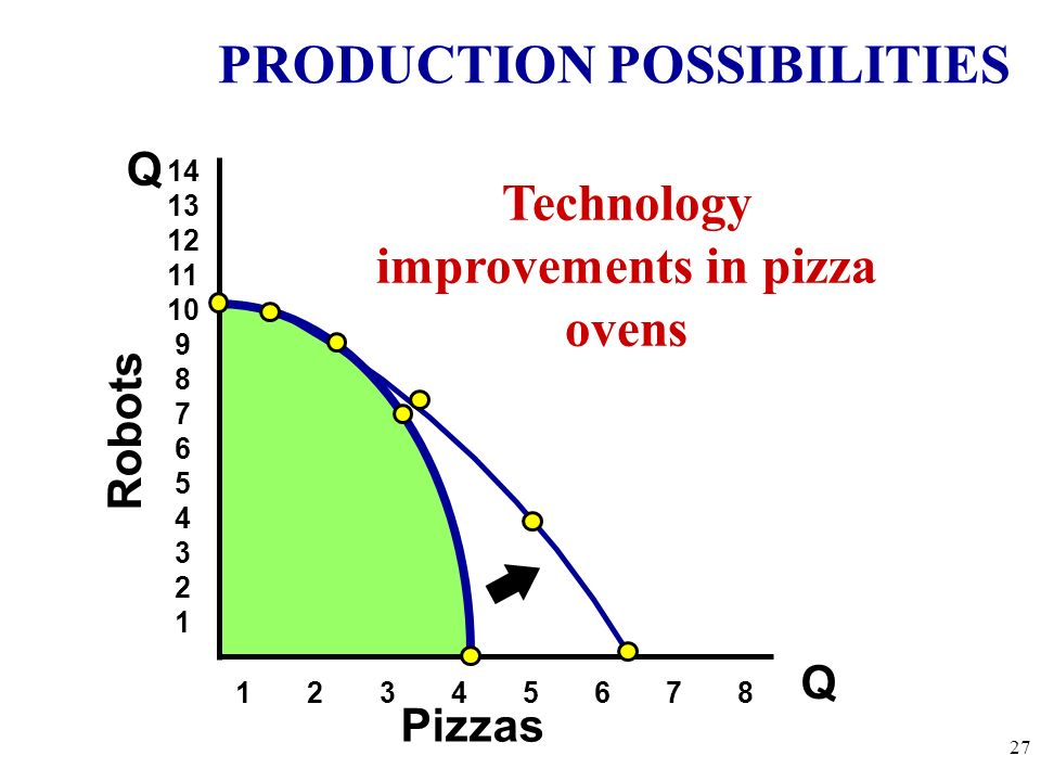 Technology improvements in pizza ovens