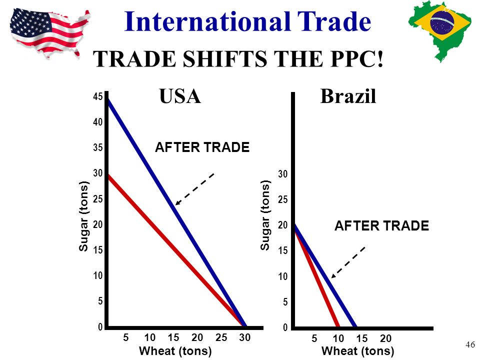 International Trade TRADE SHIFTS THE PPC! USA Brazil AFTER TRADE
