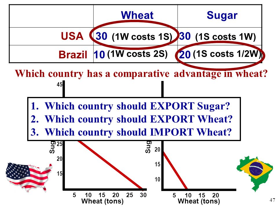 Which country has a comparative advantage in wheat