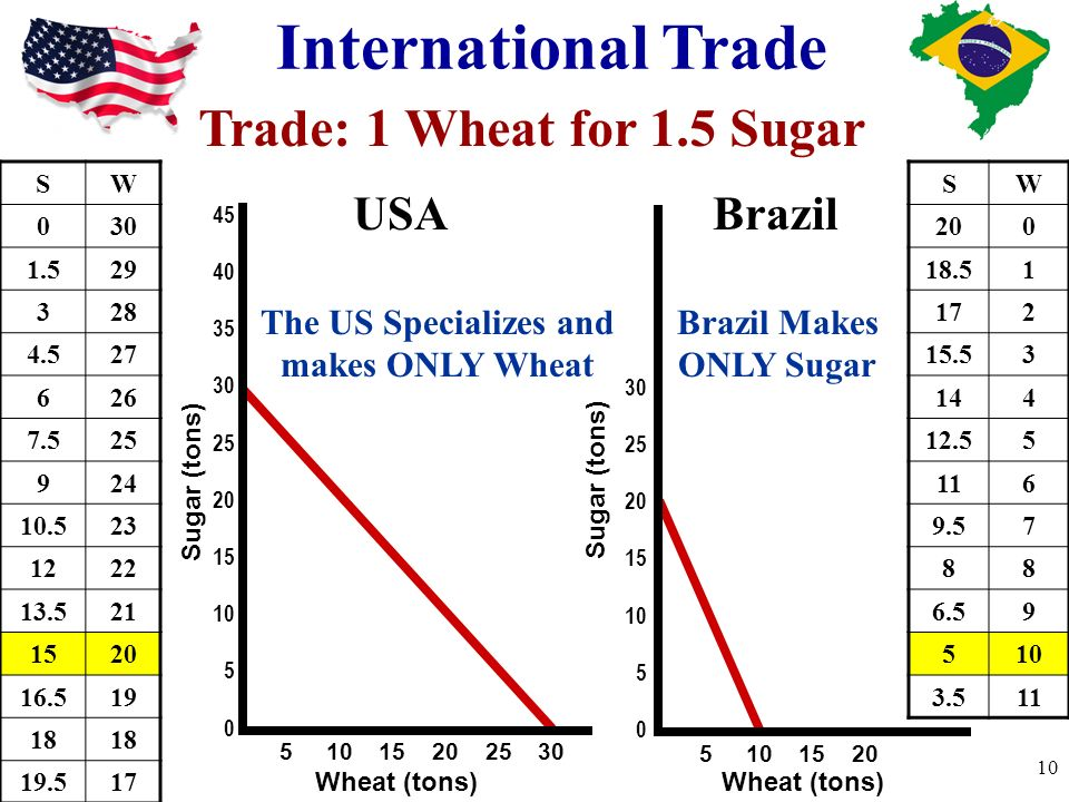 The US Specializes and makes ONLY Wheat Brazil Makes ONLY Sugar