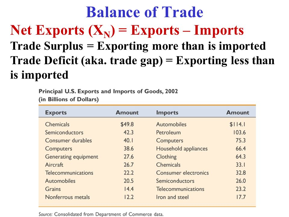Balance of Trade Net Exports (XN) = Exports – Imports