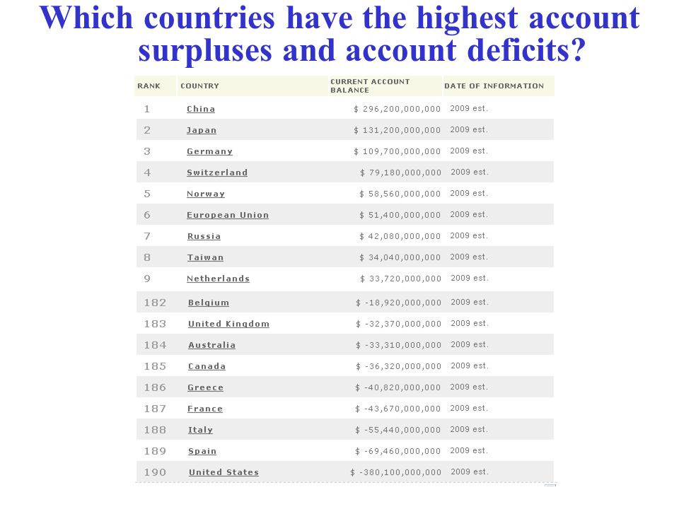 Which countries have the highest account surpluses and account deficits