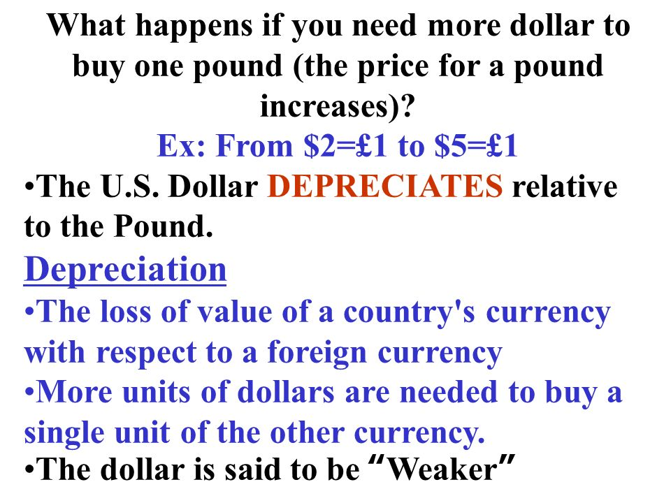 What happens if you need more dollar to buy one pound (the price for a pound increases)