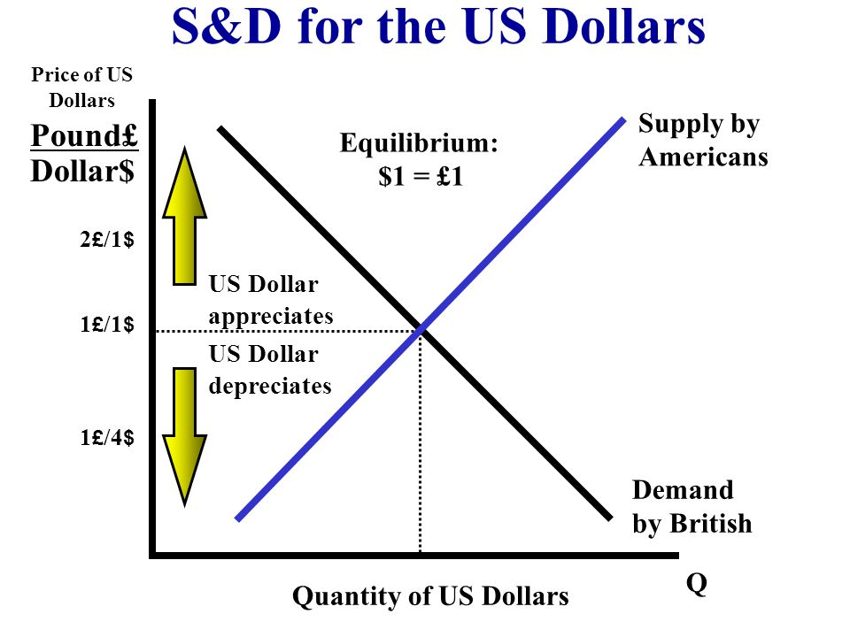 S&D for the US Dollars Pound£ Dollar$ Supply by Americans Equilibrium: