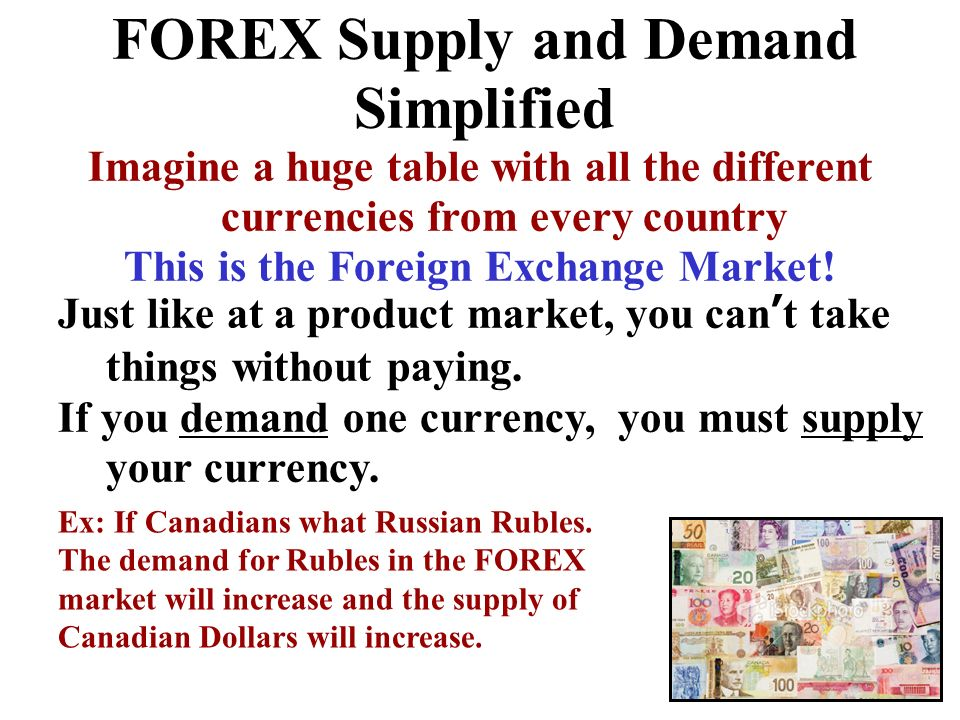 FOREX Supply and Demand Simplified
