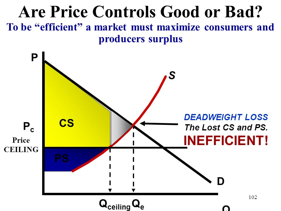 Are Price Controls Good or Bad DEADWEIGHT LOSS The Lost CS and PS.