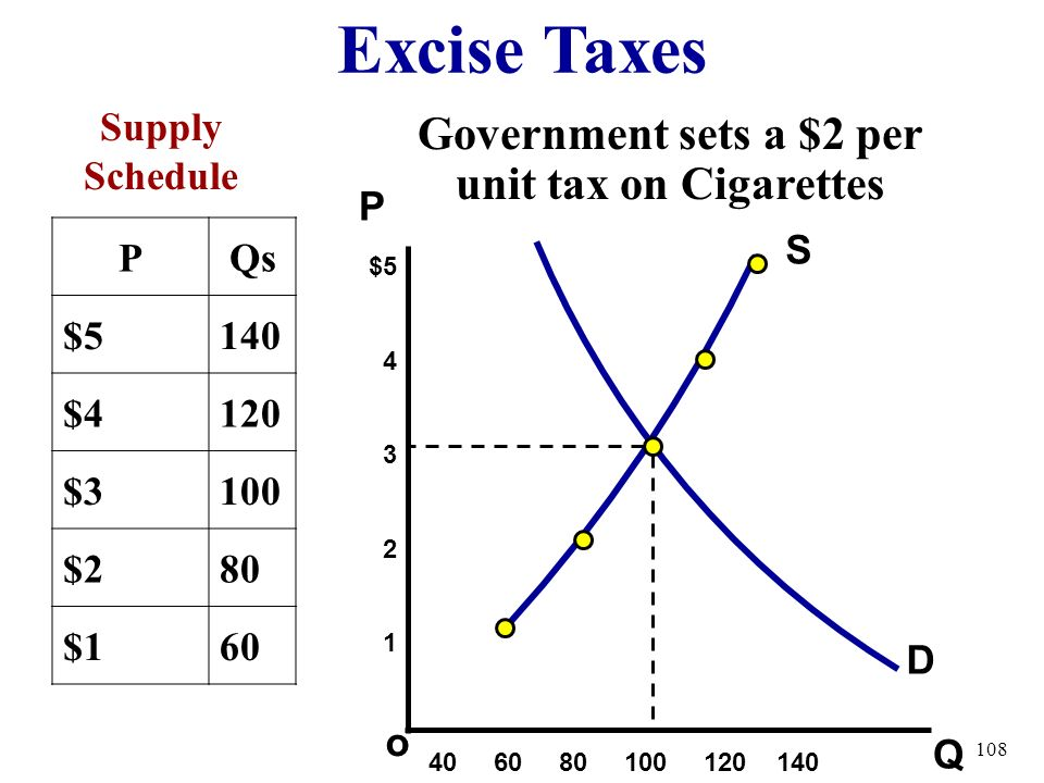 Government sets a $2 per unit tax on Cigarettes