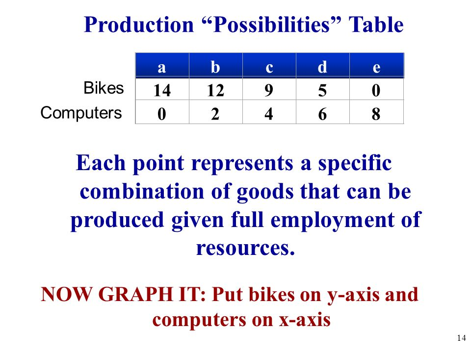 Production Possibilities Table