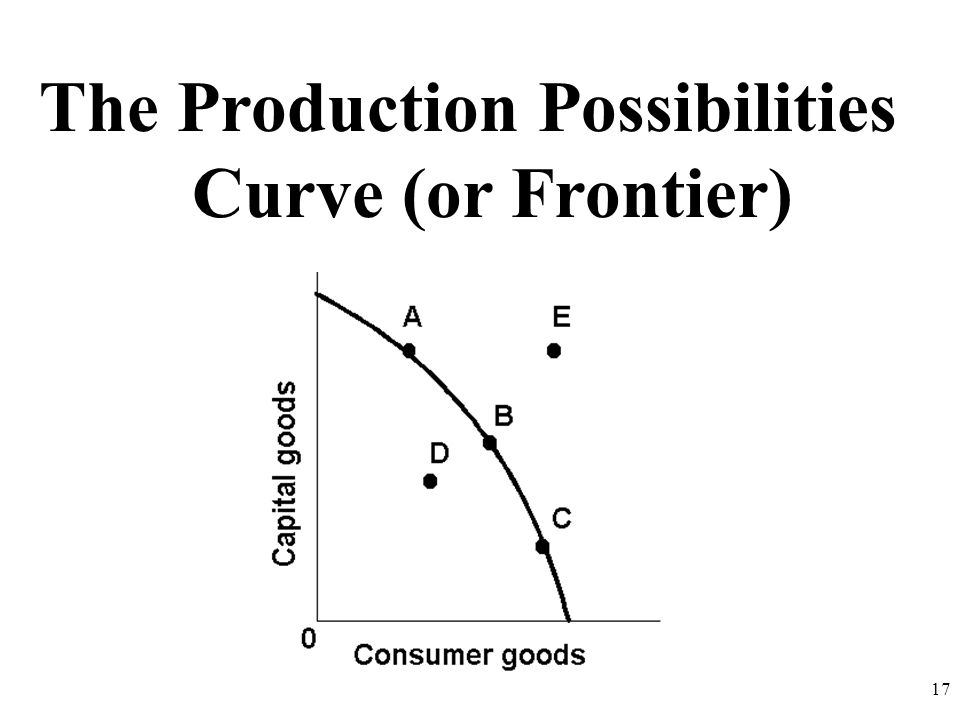 The Production Possibilities Curve (or Frontier)