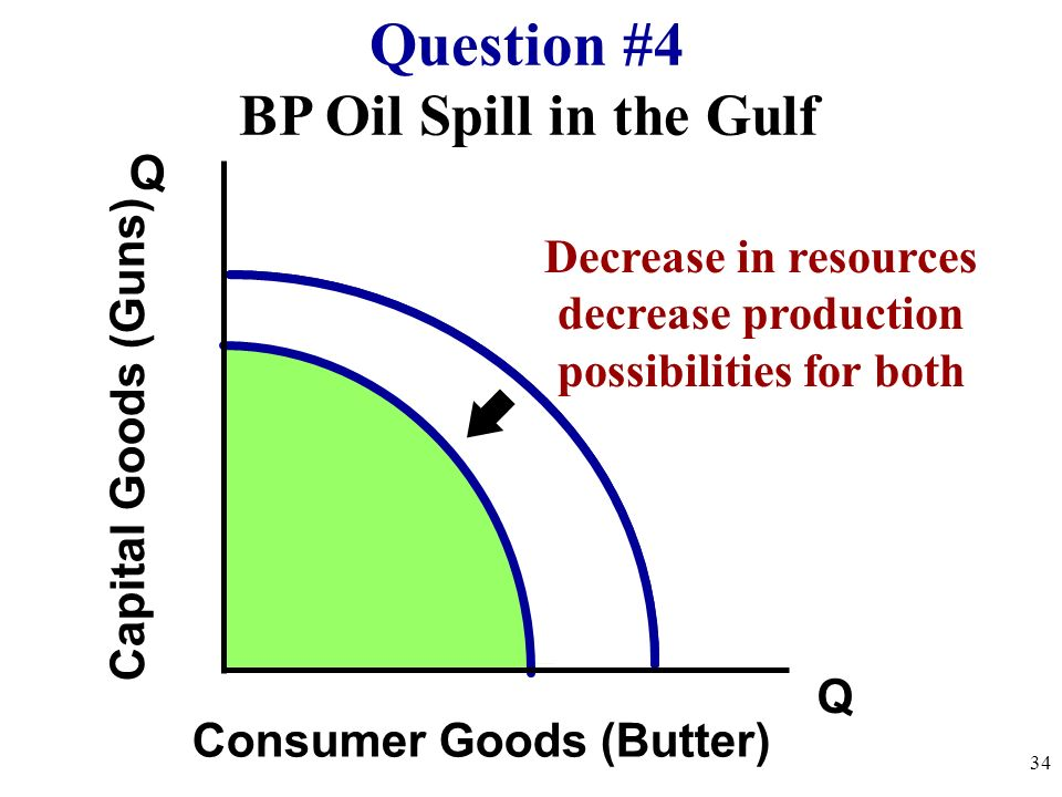 Question #4 BP Oil Spill in the Gulf Q
