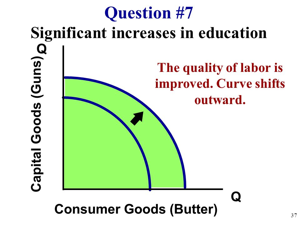 Question #7 Significant increases in education Q