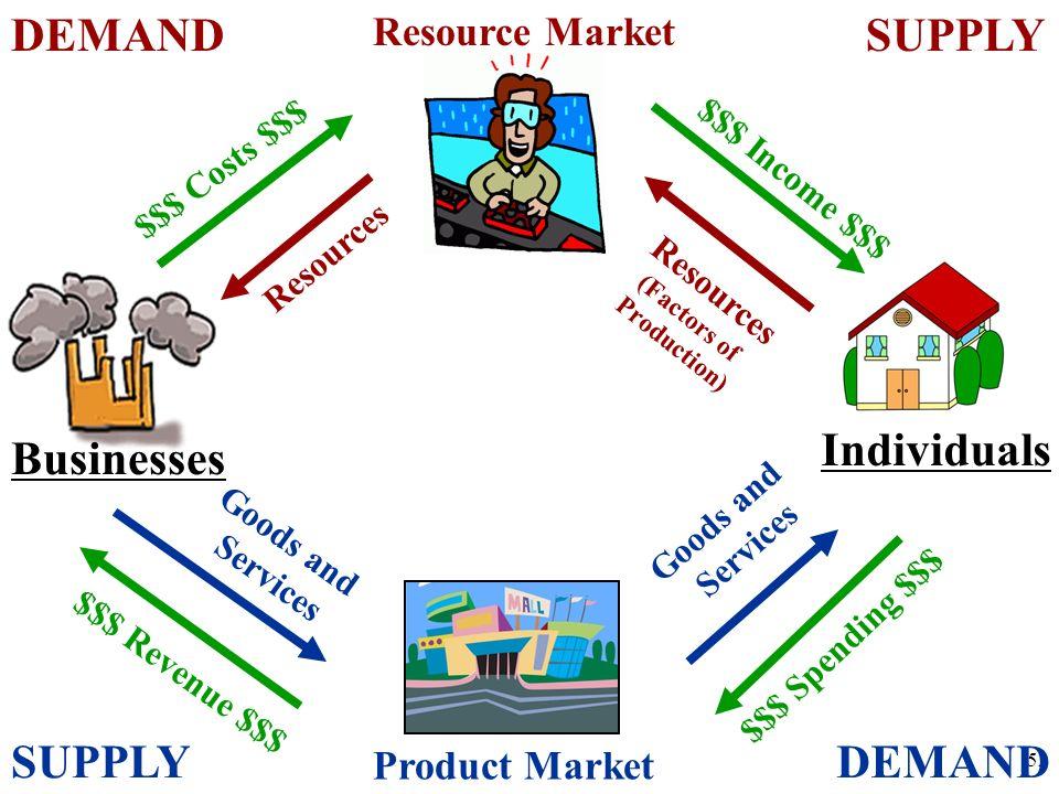 DEMAND SUPPLY Individuals Businesses SUPPLY DEMAND Resource Market